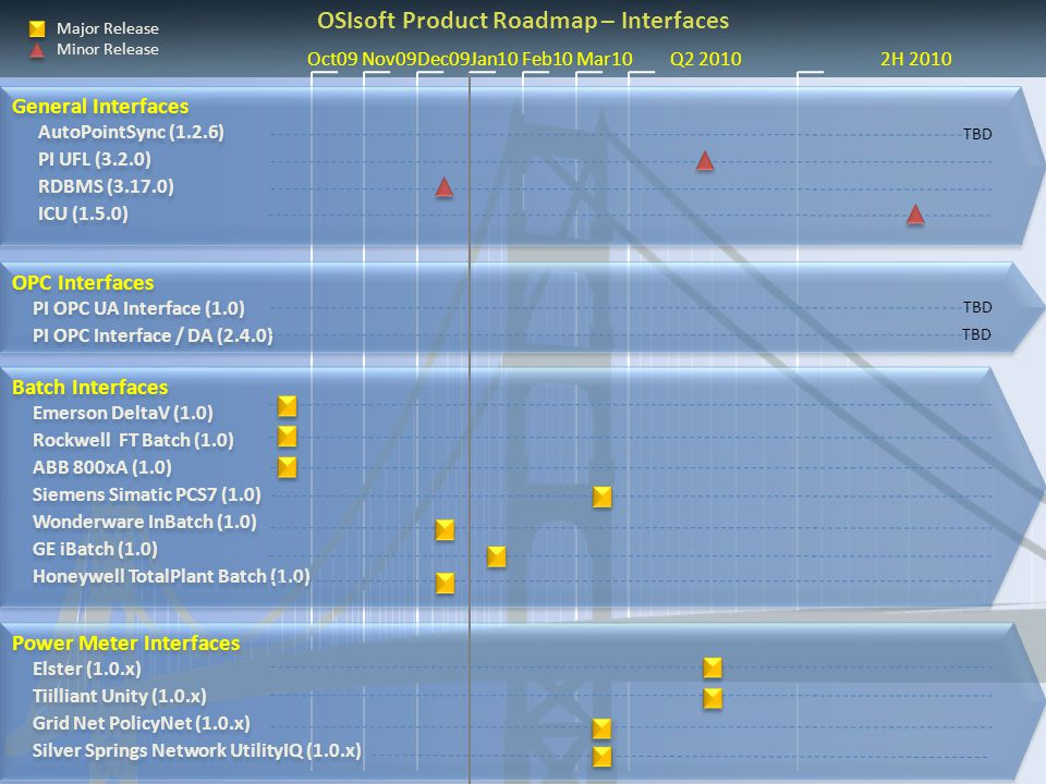 OSIsoft Product Roadmap – Interfaces
