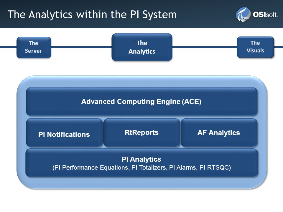 The Analytics within the PI System