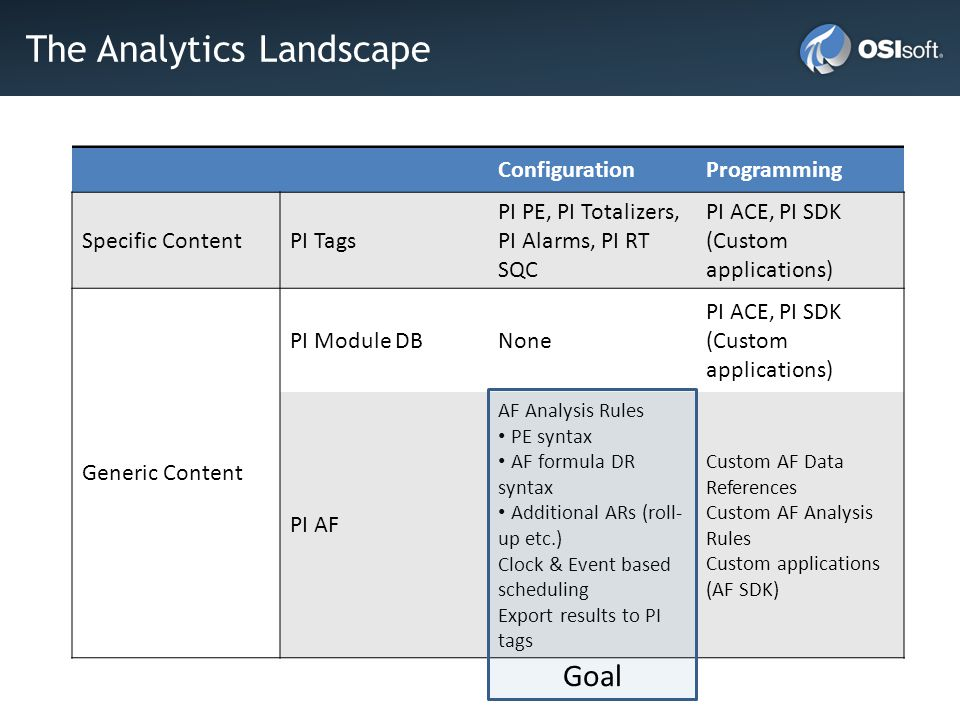 The Analytics Landscape