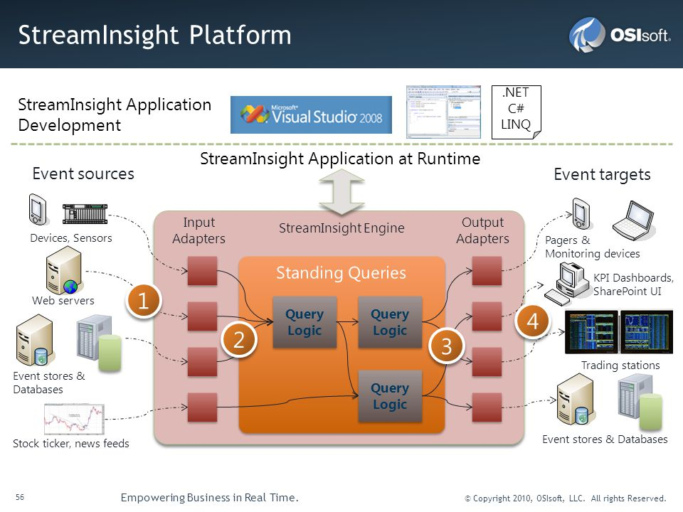 StreamInsight Platform