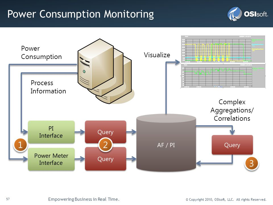 Power Consumption Monitoring