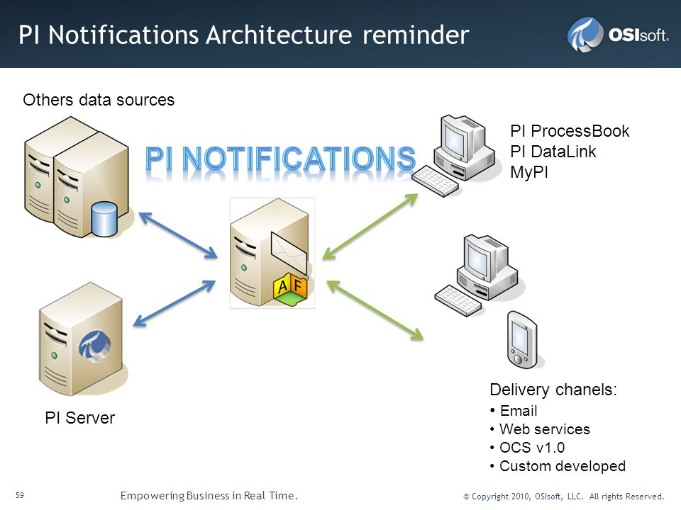 PI Notifications Architecture reminder