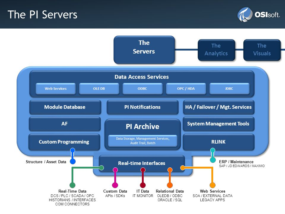 HA / Failover / Mgt. Services System Management Tools