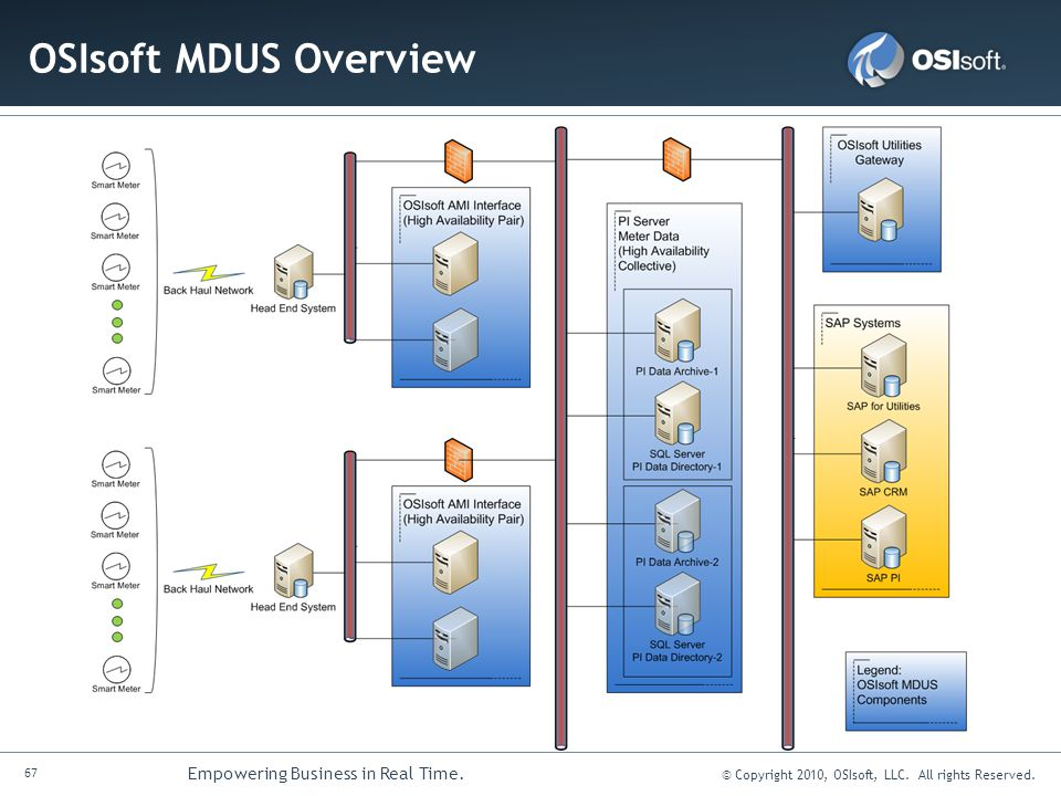 OSIsoft MDUS Overview