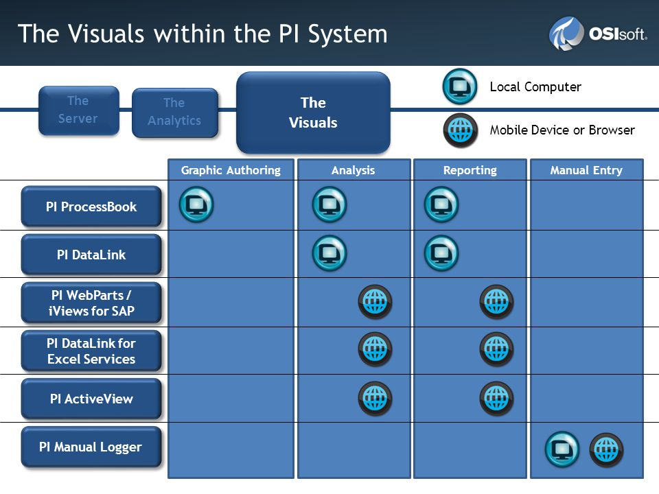 The Visuals within the PI System