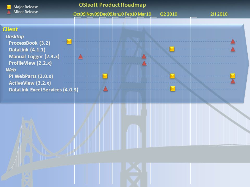 OSIsoft Product Roadmap