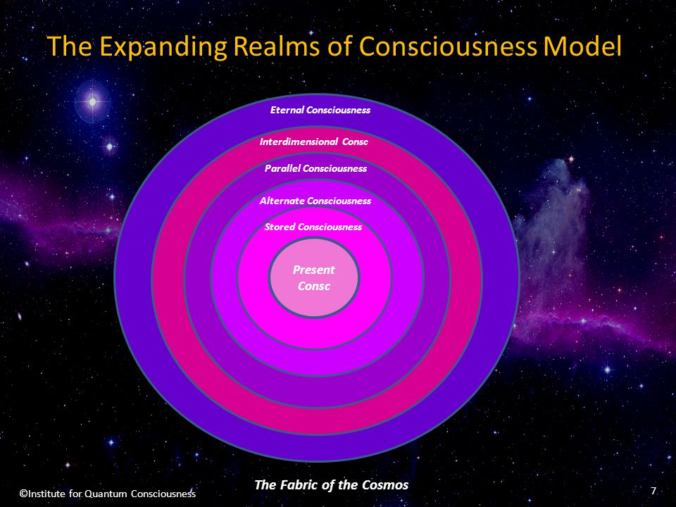 The Expanding Realms of Consciousness Model