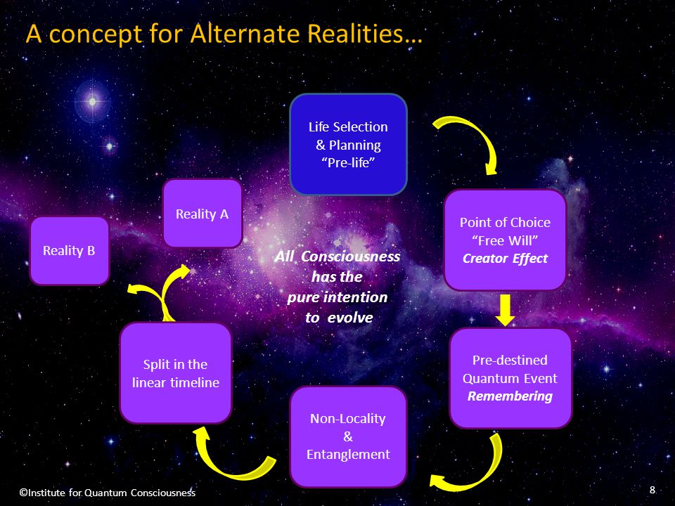 A concept for Alternate Realities…