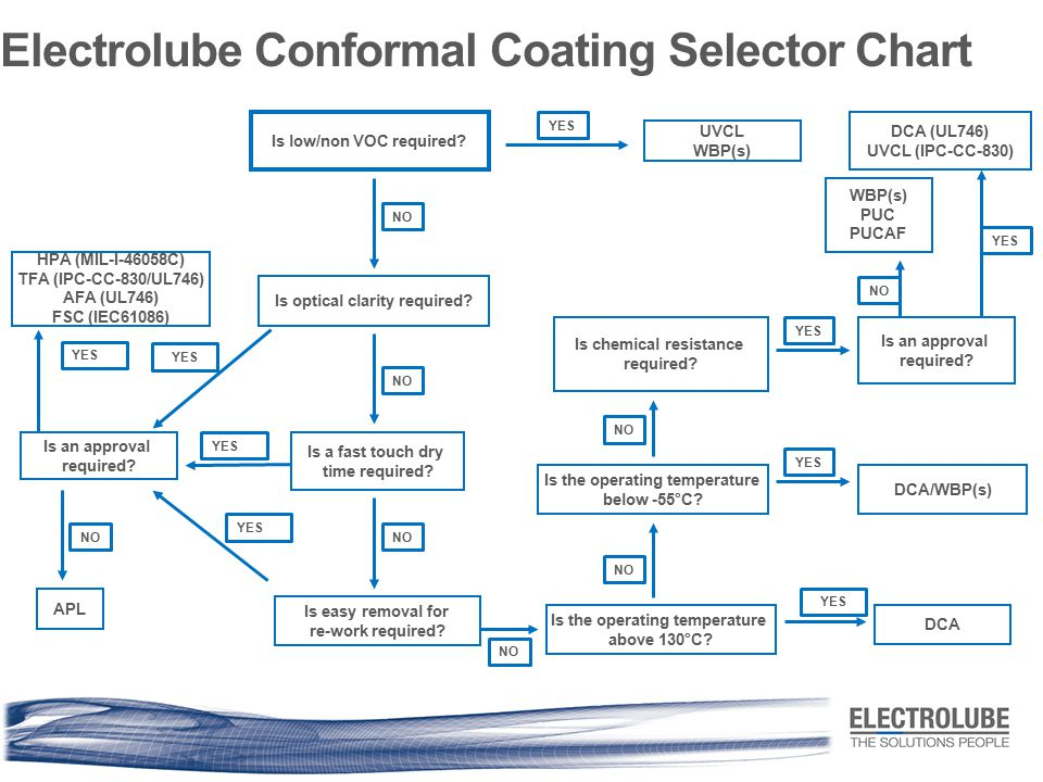 Electrolube Conformal Coating Selector Chart