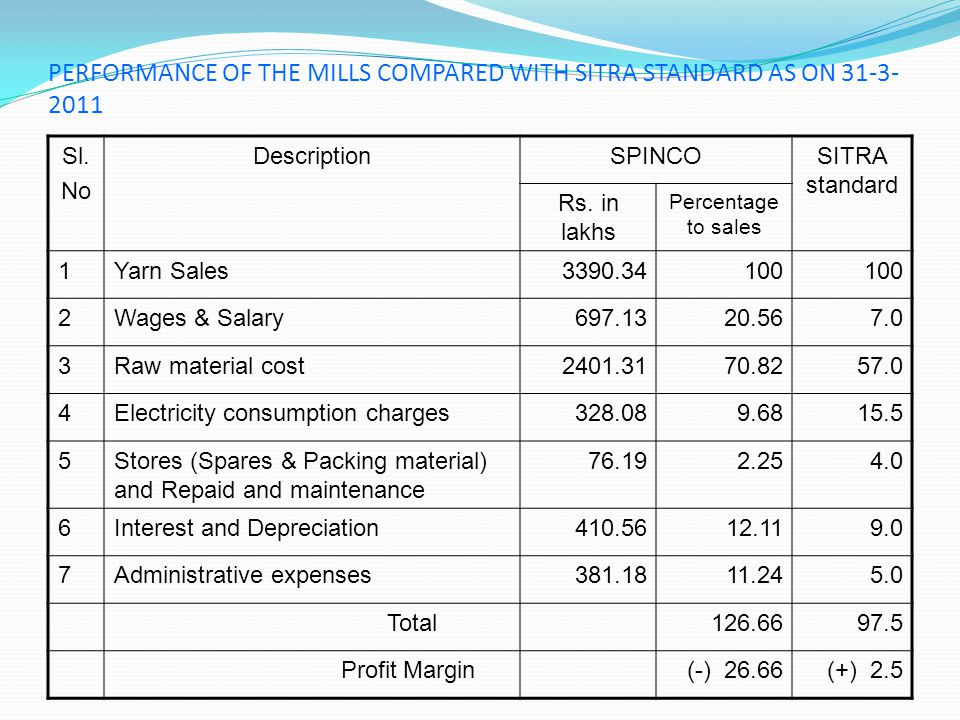 PERFORMANCE OF THE MILLS COMPARED WITH SITRA STANDARD AS ON 31-3-2011