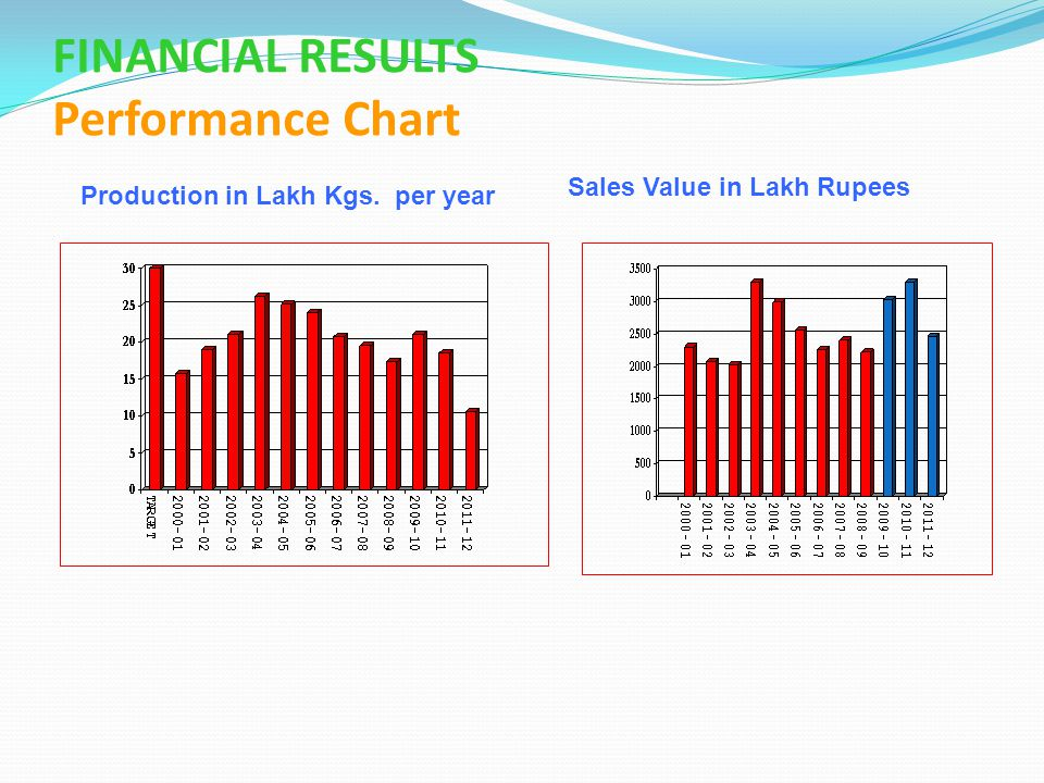 FINANCIAL RESULTS Performance Chart