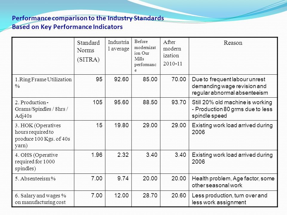 Performance comparison to the Industry Standards Based on Key Performance Indicators