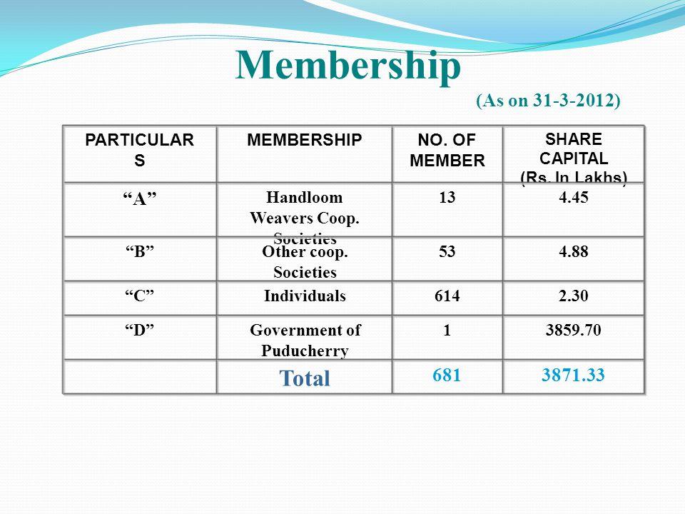 Handloom Weavers Coop. Societies Government of Puducherry