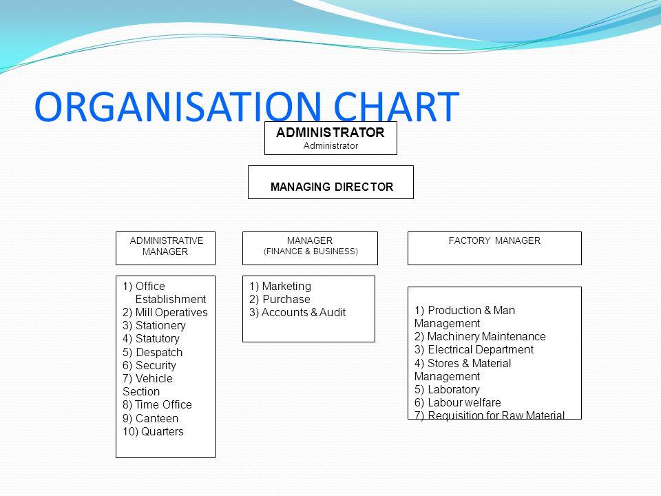 ORGANISATION CHART ADMINISTRATOR 1) Office Establishment