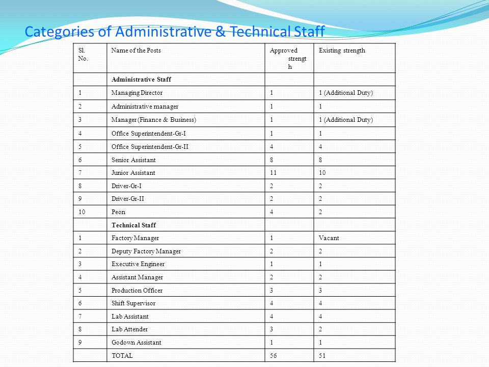 Categories of Administrative & Technical Staff