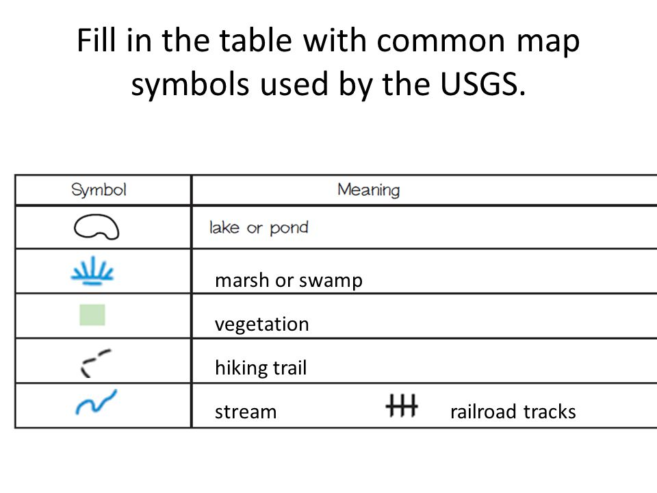 Fill in the table with common map symbols used by the USGS.