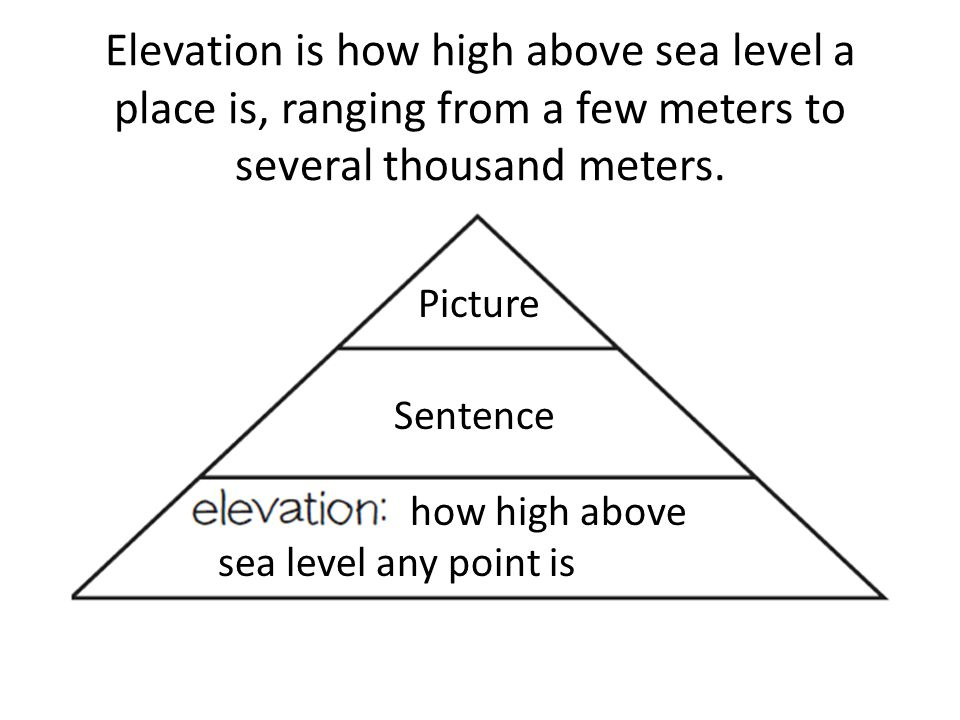 Elevation is how high above sea level a place is, ranging from a few meters to several thousand meters.