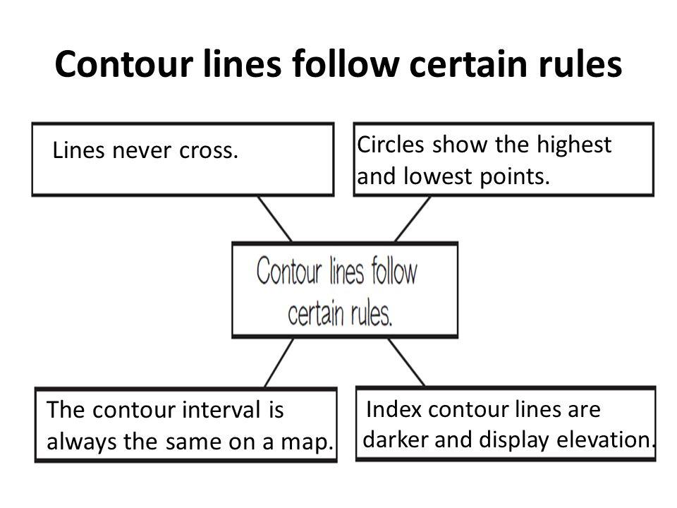 Contour lines follow certain rules