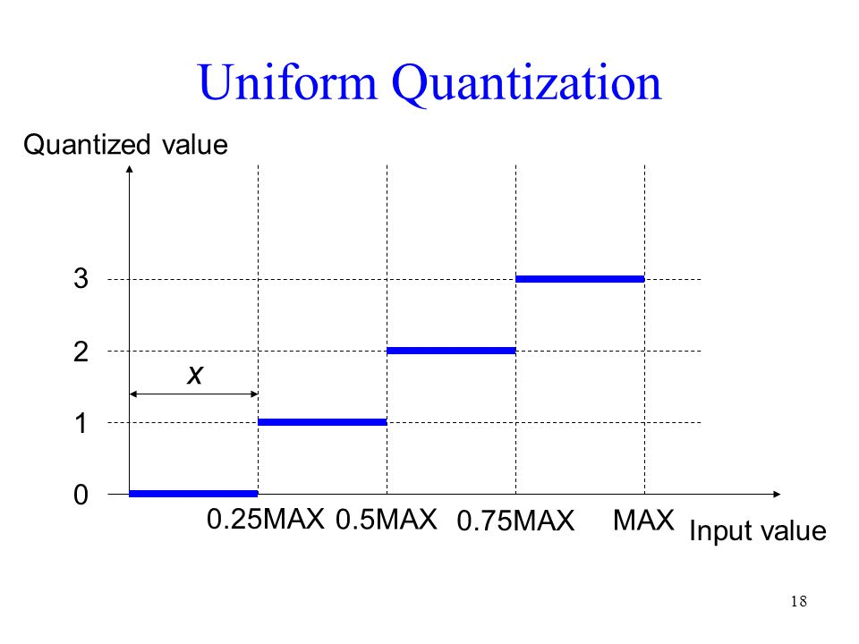 Uniform Quantization x Quantized value 3 2 1 0.25MAX 0.5MAX 0.75MAX