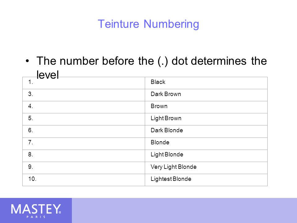 The number before the (.) dot determines the level