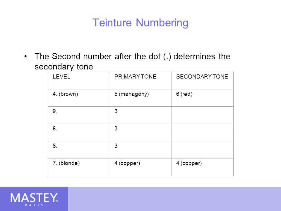 Teinture Numbering The Second number after the dot (.) determines the secondary tone. LEVEL. PRIMARY TONE.