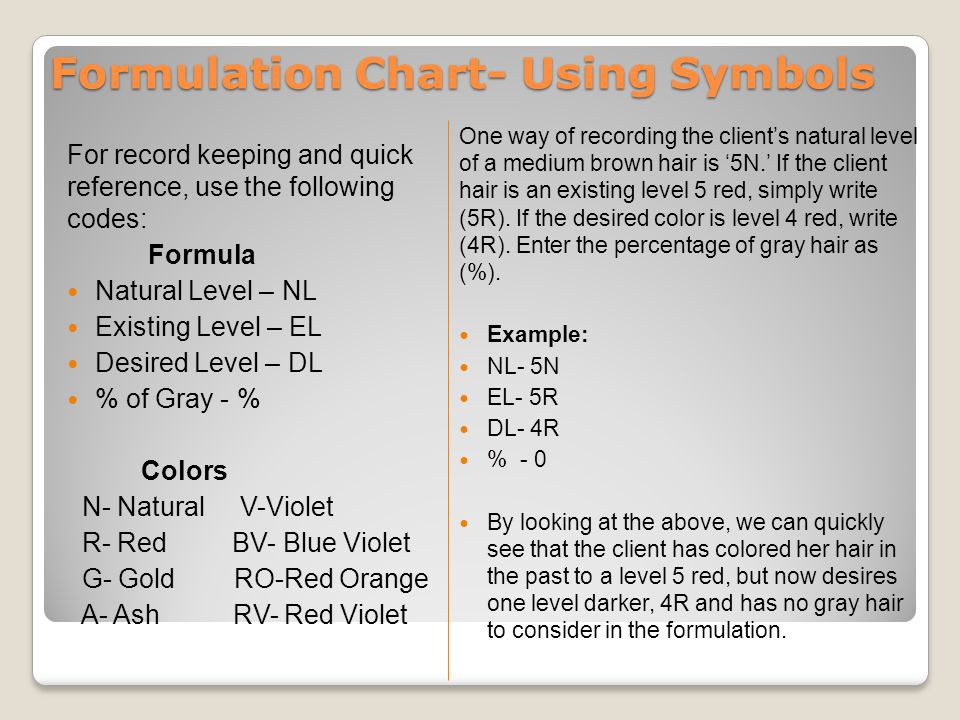 Formulation Chart- Using Symbols