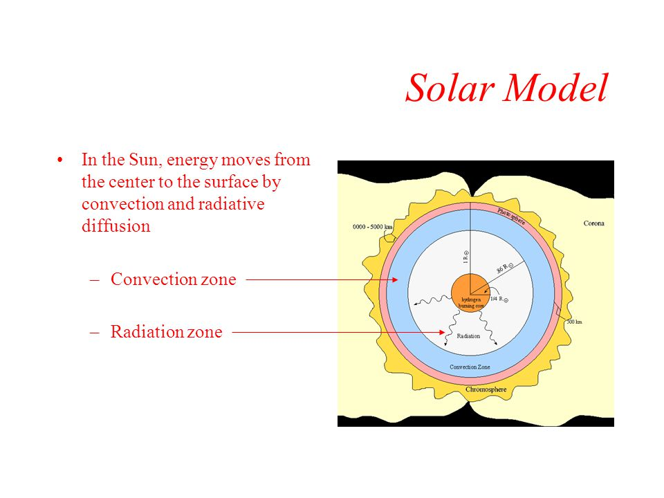 Solar Model In the Sun, energy moves from the center to the surface by convection and radiative diffusion.
