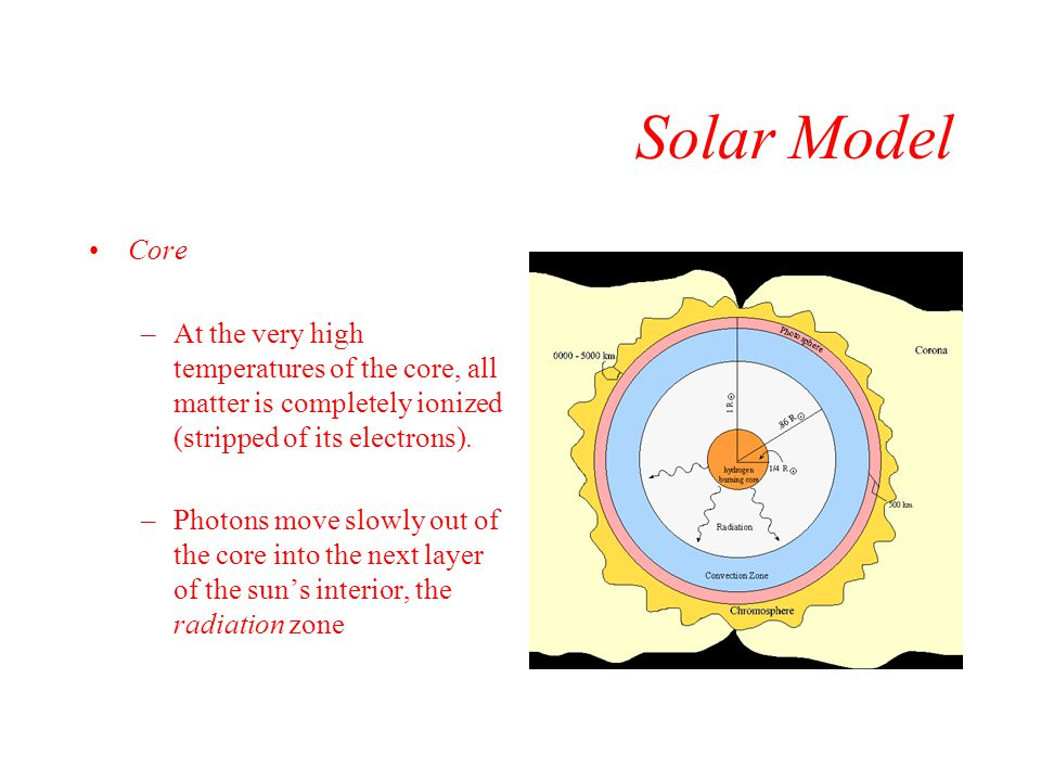 Solar Model Core. At the very high temperatures of the core, all matter is completely ionized (stripped of its electrons).
