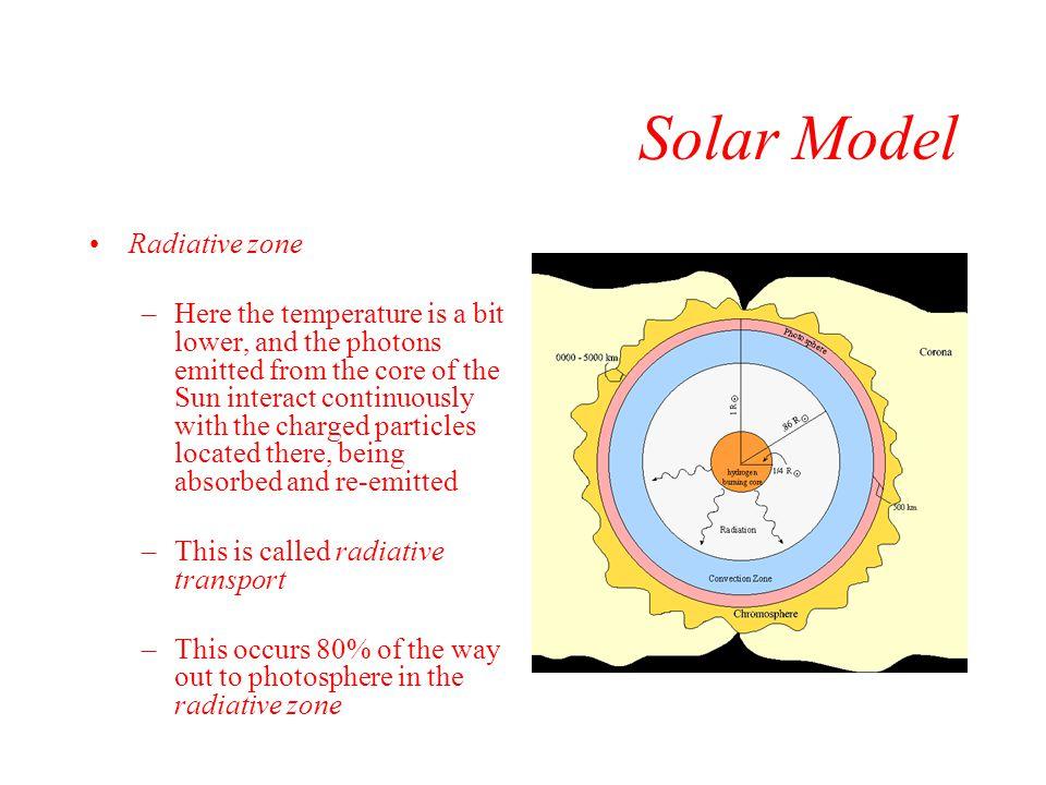 Solar Model Radiative zone
