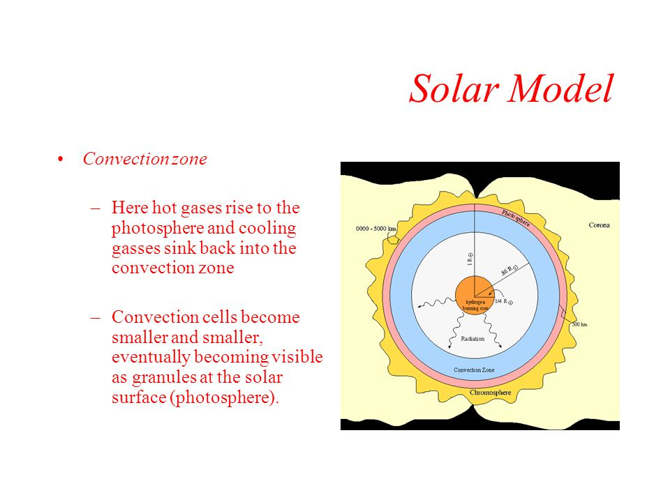 Solar Model Convection zone