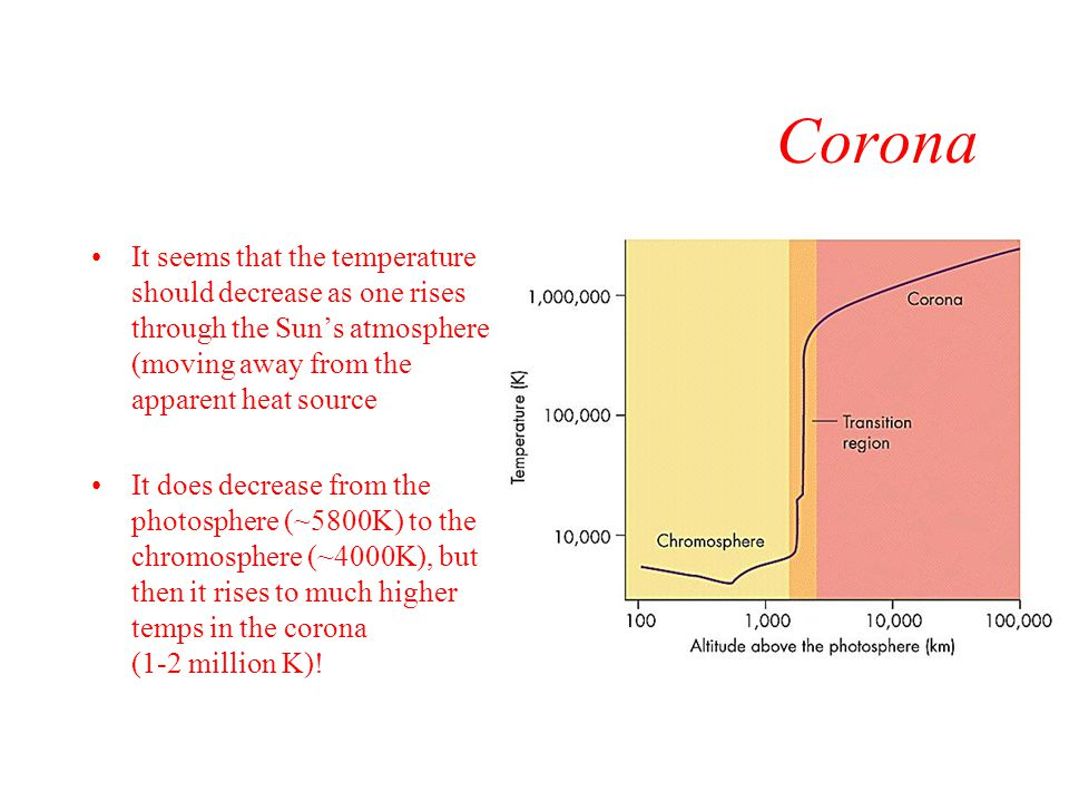 Corona It seems that the temperature should decrease as one rises through the Sun's atmosphere (moving away from the apparent heat source.