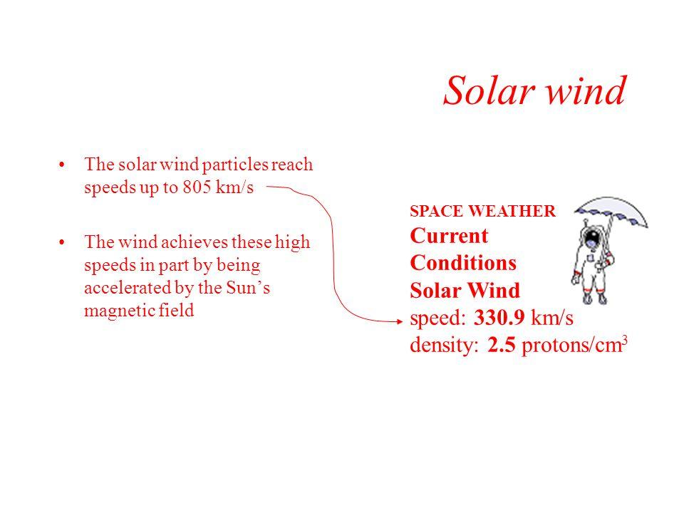 Solar wind Solar Wind speed: 330.9 km/s density: 2.5 protons/cm3