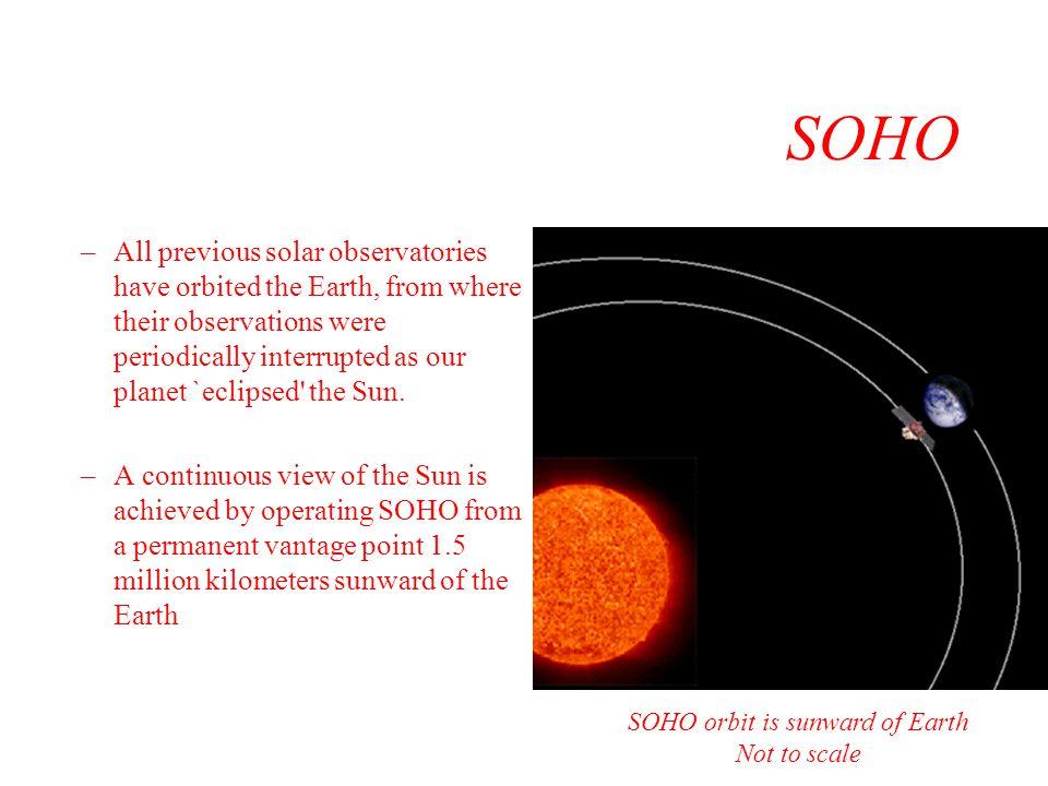 SOHO orbit is sunward of Earth