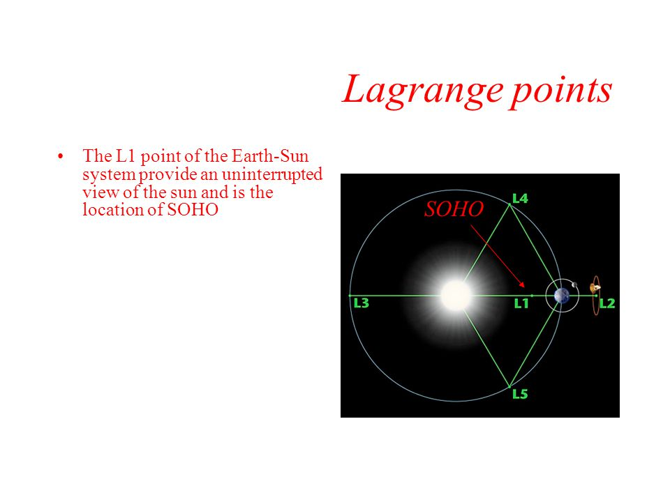 Lagrange points The L1 point of the Earth-Sun system provide an uninterrupted view of the sun and is the location of SOHO.