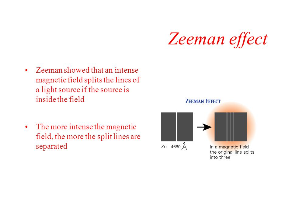 Zeeman effect Zeeman showed that an intense magnetic field splits the lines of a light source if the source is inside the field.
