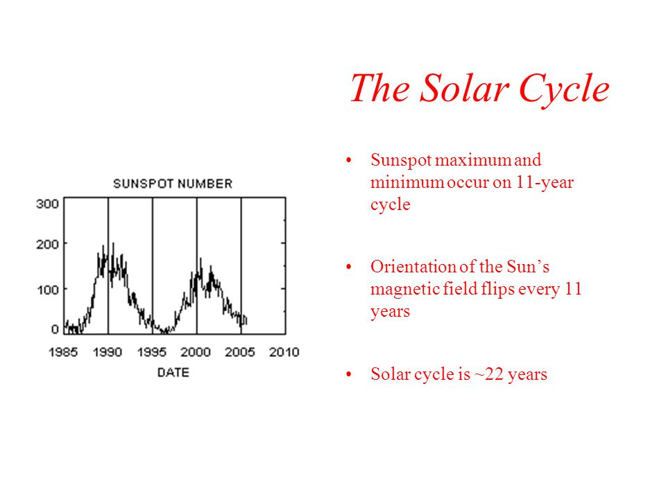 The Solar Cycle Sunspot maximum and minimum occur on 11-year cycle