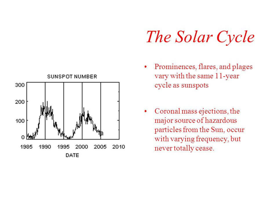 The Solar Cycle Prominences, flares, and plages vary with the same 11-year cycle as sunspots.