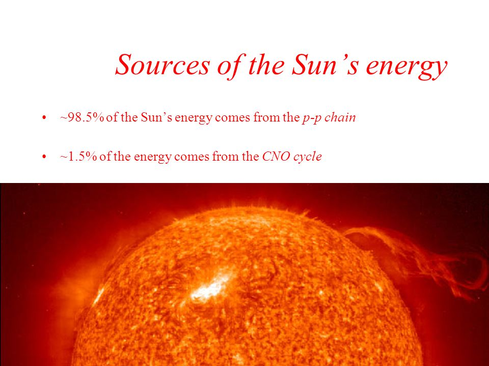 Sources of the Sun's energy