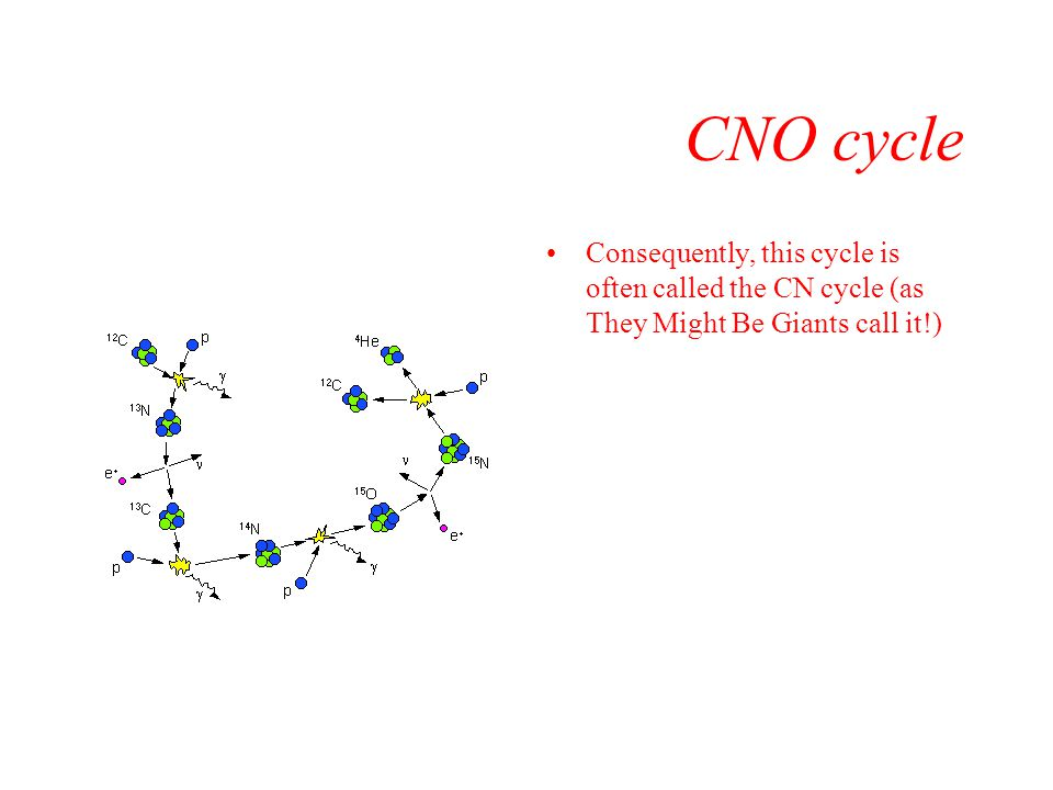 CNO cycle Consequently, this cycle is often called the CN cycle (as They Might Be Giants call it!)