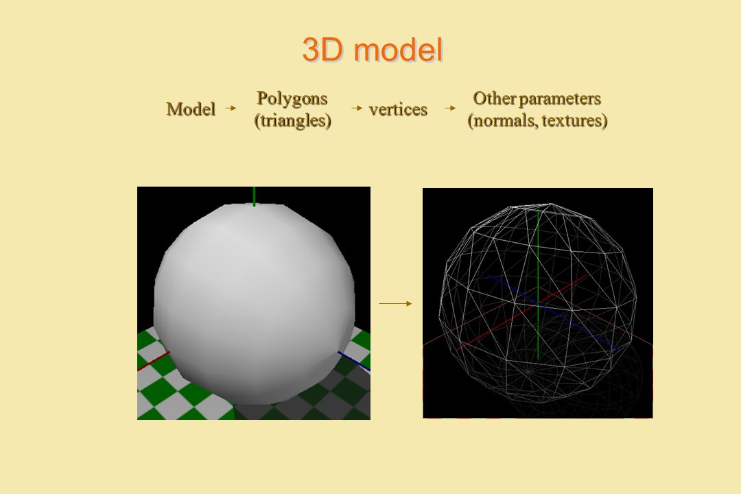 3D model Polygons (triangles) Other parameters (normals, textures)