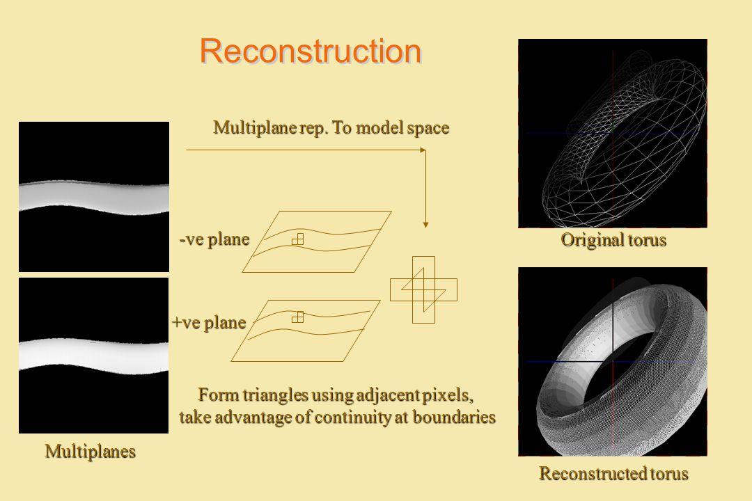 Reconstruction Multiplane rep. To model space -ve plane Original torus