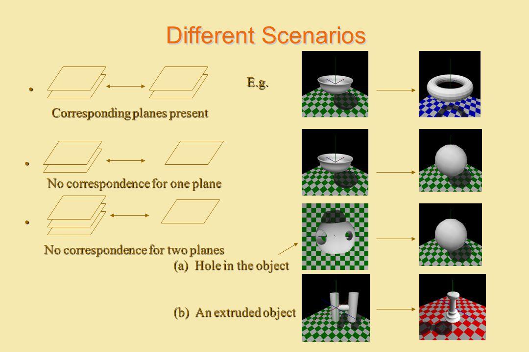 Different Scenarios E.g. Corresponding planes present