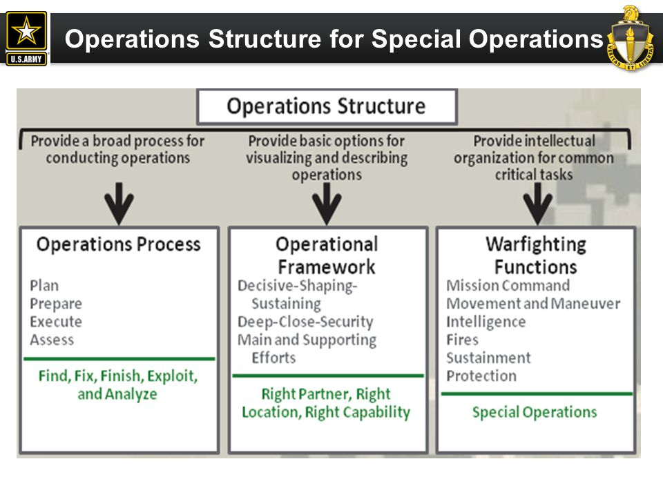 Operations Structure for Special Operations
