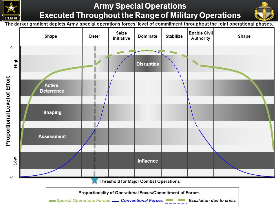 Army Special Operations