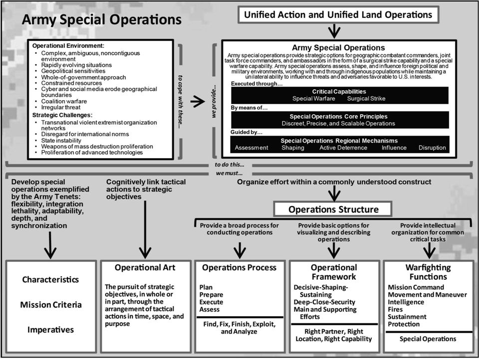 ADP 3-05, Special Operations, publication first defines and discusses special operations in the strategic context within which Army special operations forces expect to operate.