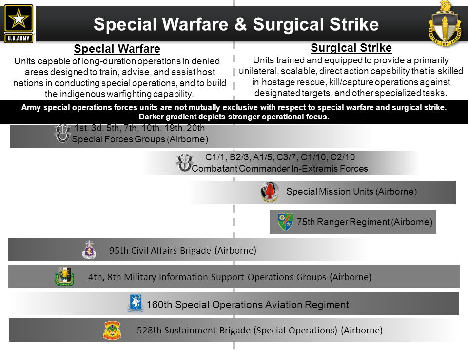 Special Warfare & Surgical Strike