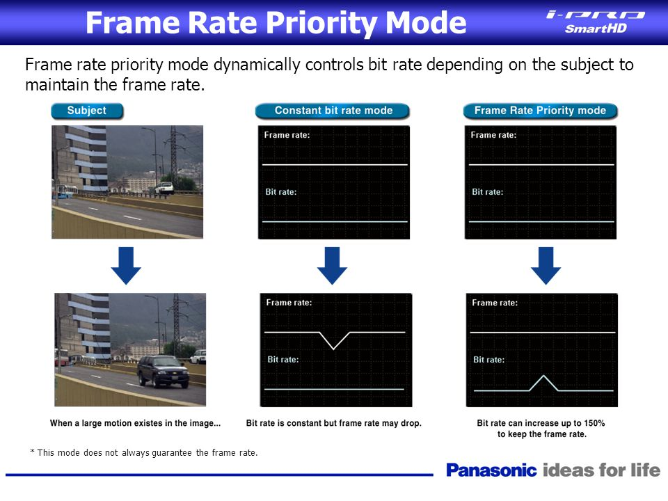 Frame Rate Priority Mode