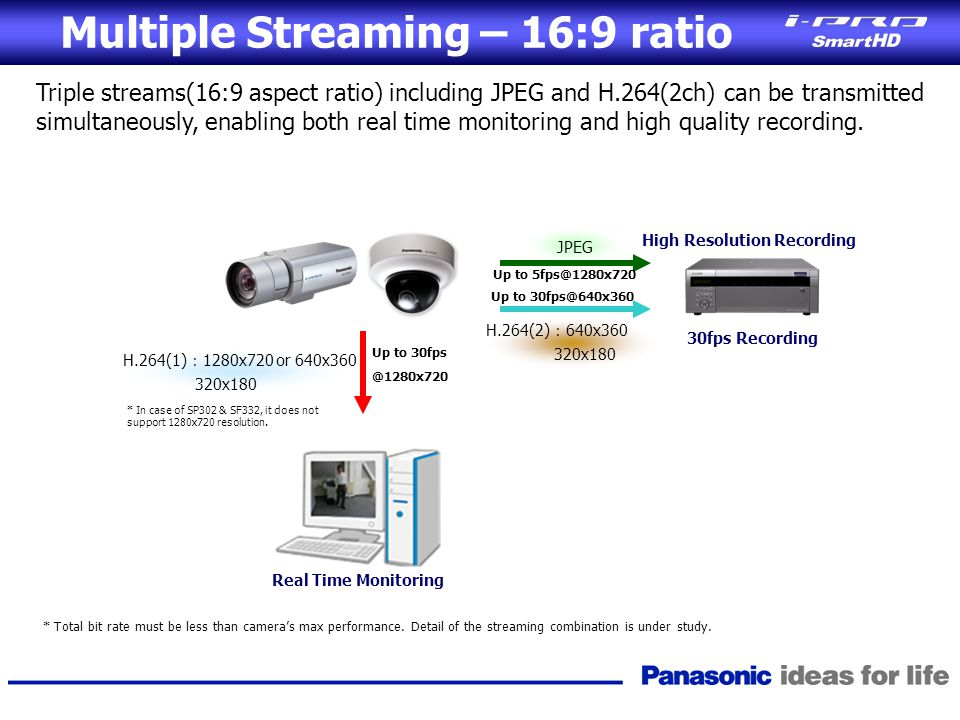 Multiple Streaming – 16:9 ratio