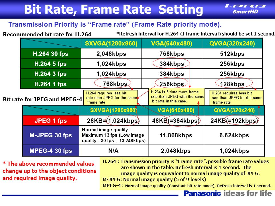 Bit Rate, Frame Rate Setting
