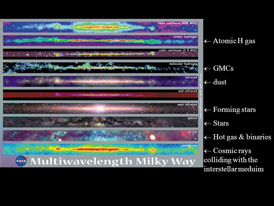  Atomic H gas GMCs. dust.  Forming stars.  Stars.